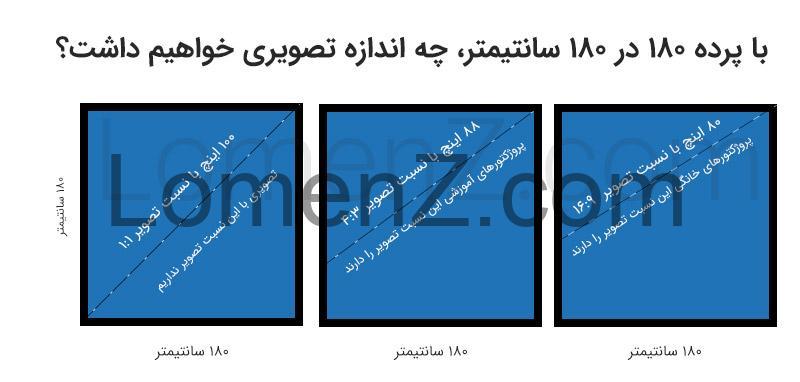 انواع اندازه های تصویر در پرده های 180 در 180 سانتی متر