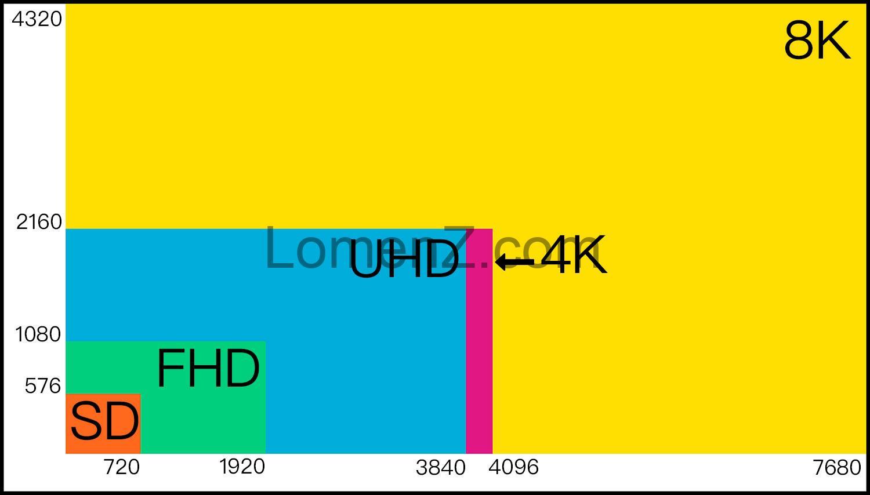 جدول مقایسه رزولوشن پروژکتورهای 4k