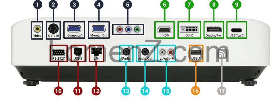 تصویری از انواع ورودی ها و خروجی های ویدئوپروزکتور