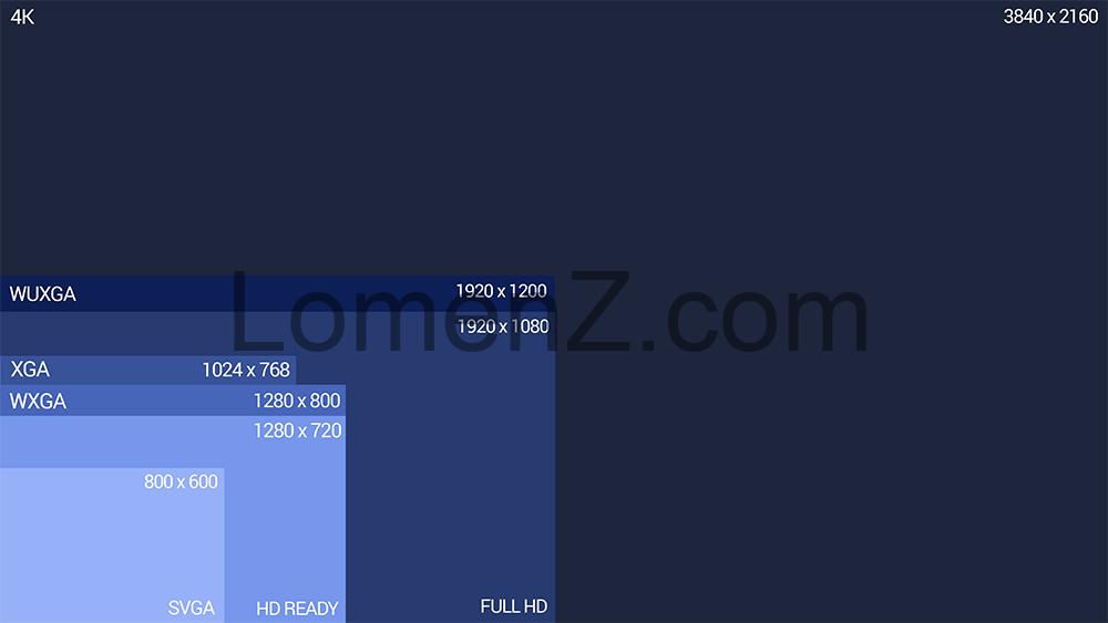 جدول انواع رزولوشن ویدئو پروژکتور